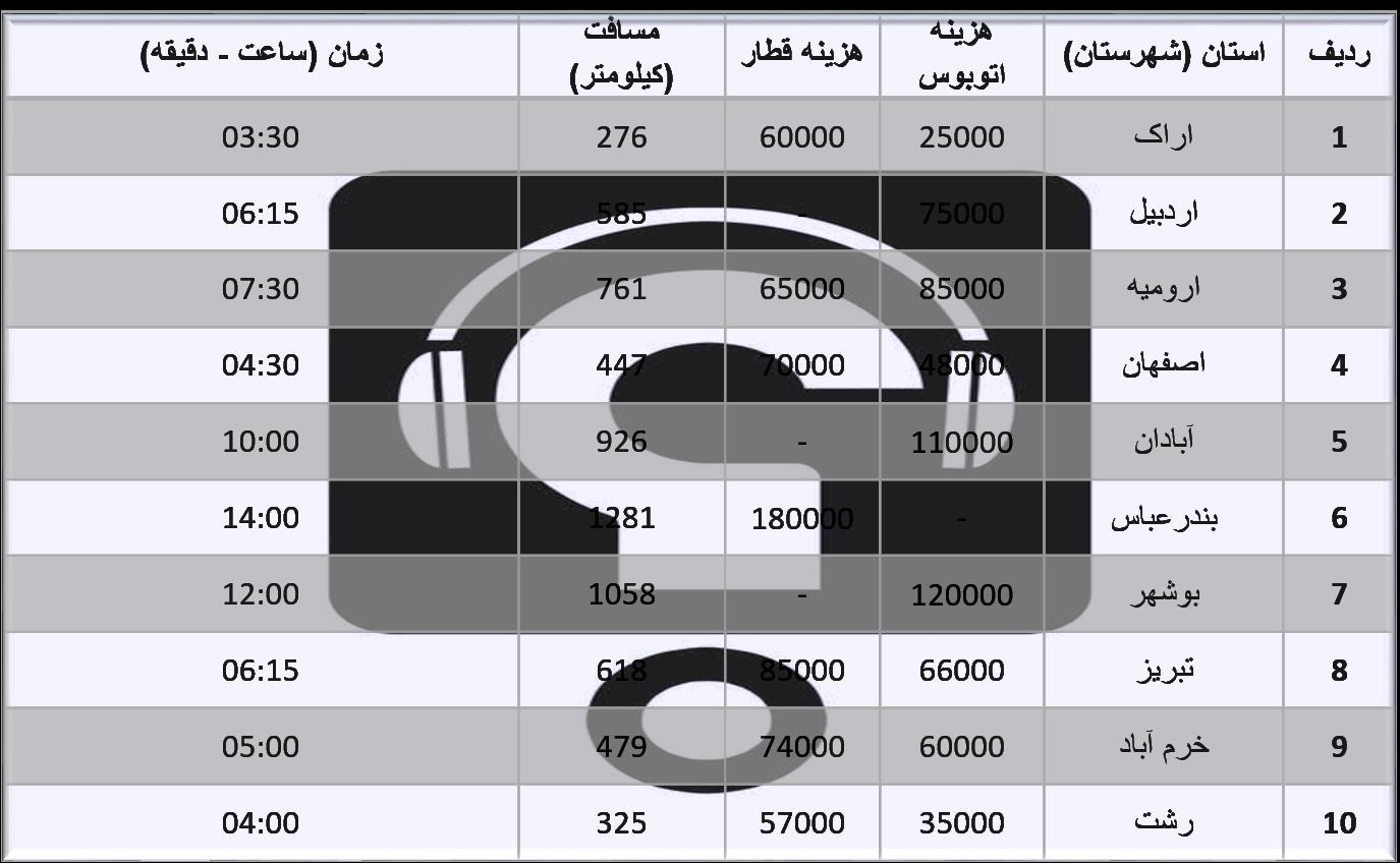 هزینه حمل و نقل زمینی به شهرهای مهم کشور ( راهنمای انتخاب رشته کنکور 98)
